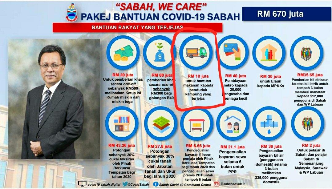 Bantuan Sabah One Off Rm300 Ada Unsur Penyelewengan Jalinluin Com